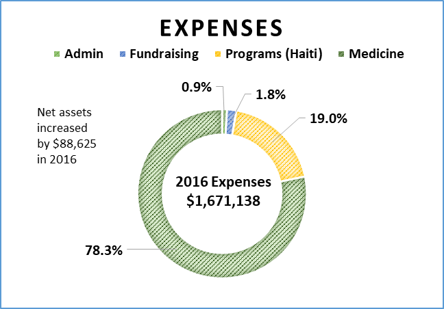 Expense graph FINAL Sept 2017