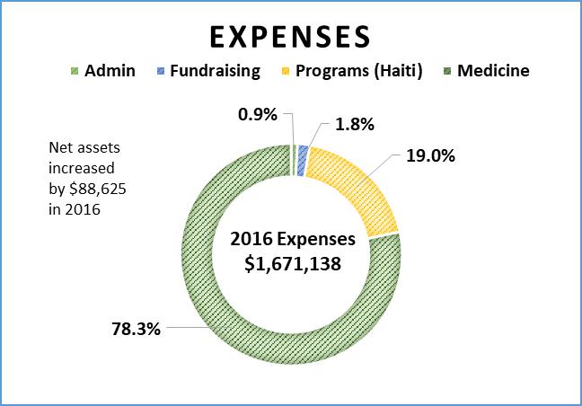 Expense graph FINAL Sept 2017
